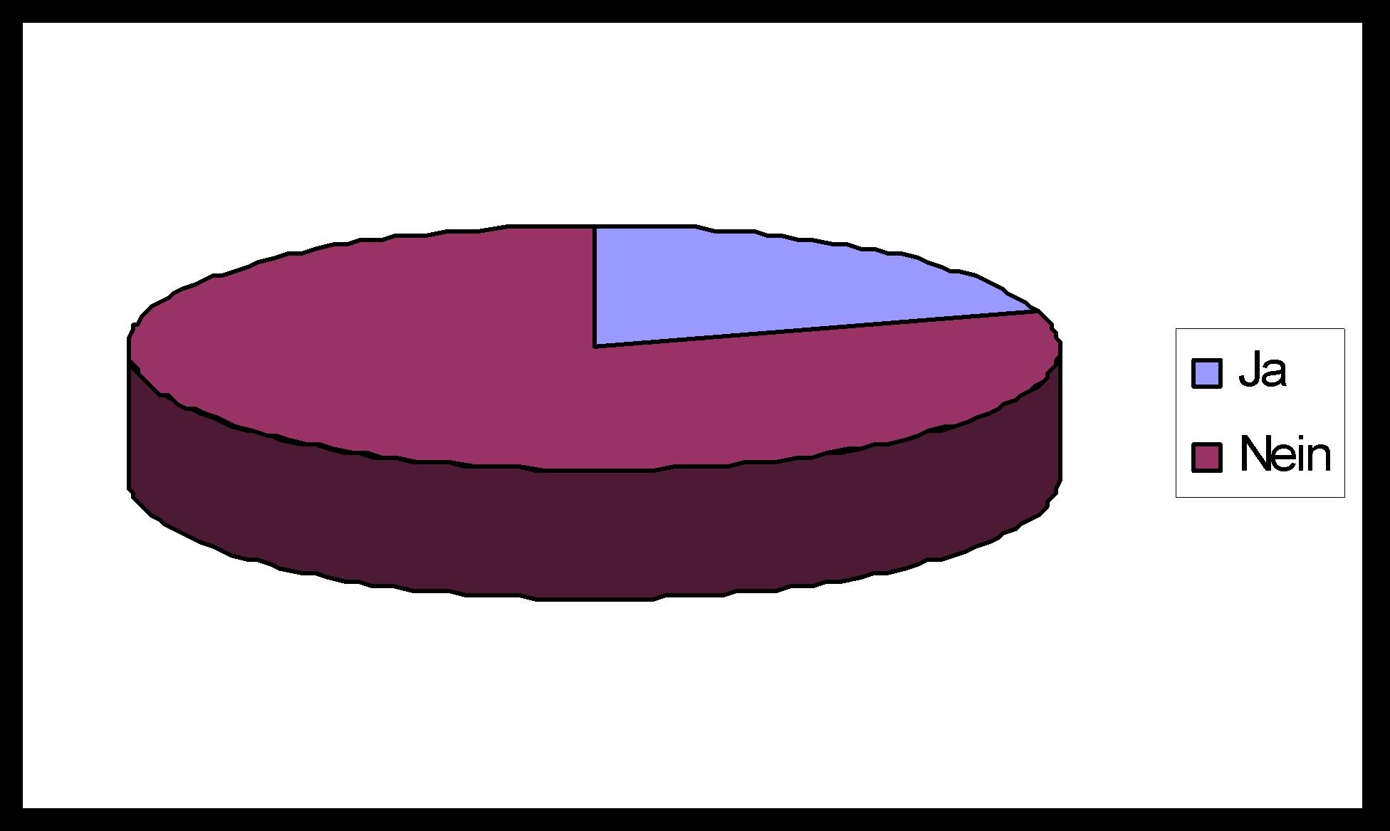 Pin Umfrage Schöne Freunde Sind Das Auf Facebook on Pinterest